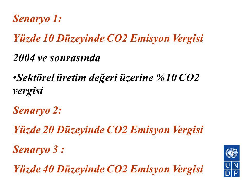Senaryo 1: Yüzde 10 Düzeyinde CO2 Emisyon Vergisi 2004 ve sonrasında •Sektörel üretim değeri üzerine %10 CO2 vergisi Senaryo 2: Yüzde 20 Düzeyinde CO2
