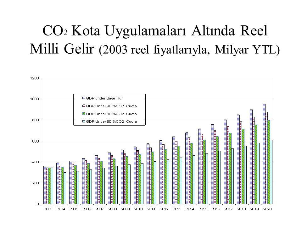 CO 2 Kota Uygulamaları Altında Reel Milli Gelir (2003 reel fiyatlarıyla, Milyar YTL)