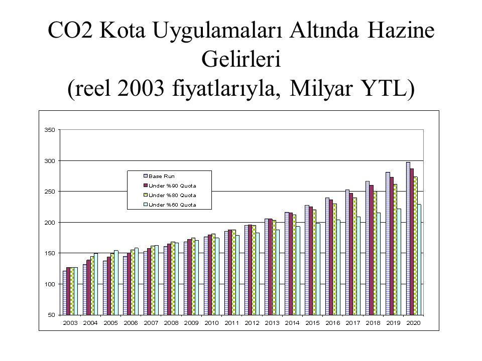 CO2 Kota Uygulamaları Altında Hazine Gelirleri (reel 2003 fiyatlarıyla, Milyar YTL)