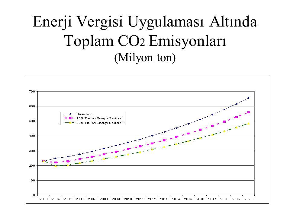 Enerji Vergisi Uygulaması Altında Toplam CO 2 Emisyonları (Milyon ton)