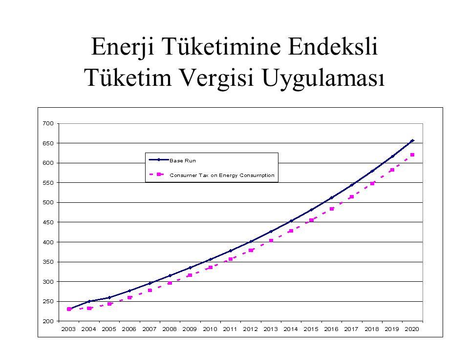 Enerji Tüketimine Endeksli Tüketim Vergisi Uygulaması