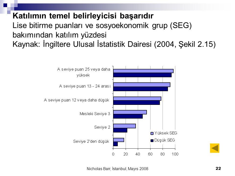 Nicholas Barr, İstanbul, Mayıs 2008 22 Katılımın temel belirleyicisi başarıdır Lise bitirme puanları ve sosyoekonomik grup (SEG) bakımından katılım yü