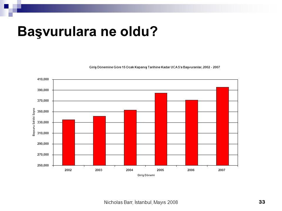 Nicholas Barr, İstanbul, Mayıs 2008 33 Başvurulara ne oldu? Giriş Dönemine Göre 15 Ocak Kapanış Tarihine Kadar UCAS'a Başvuranlar, 2002 - 2007 250,000