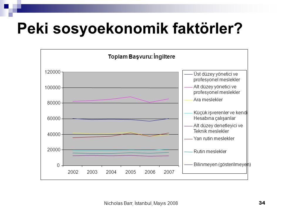 Nicholas Barr, İstanbul, Mayıs 2008 34 Peki sosyoekonomik faktörler? Toplam Başvuru: İngiltere 0 20000 40000 60000 80000 100000 120000 200220032004200