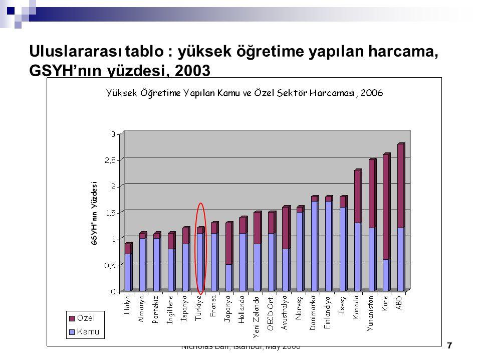 Nicholas Barr, İstanbul, Mayıs 2008 8 İnsan sermayesi önemlidir  Güney Kore'de yüksek öğretime katılma oranı %82  Kore GSYH'nın %2,6'sını yüksek öğretime harcıyor  %1,4 olan AB ortalamasının iki katı  Kore'deki özel sektör harcaması, OECD ülkeleri arasında Kanada ve ABD dışındaki ülkelerin kamu- özel sektör harcama toplamından yüksek