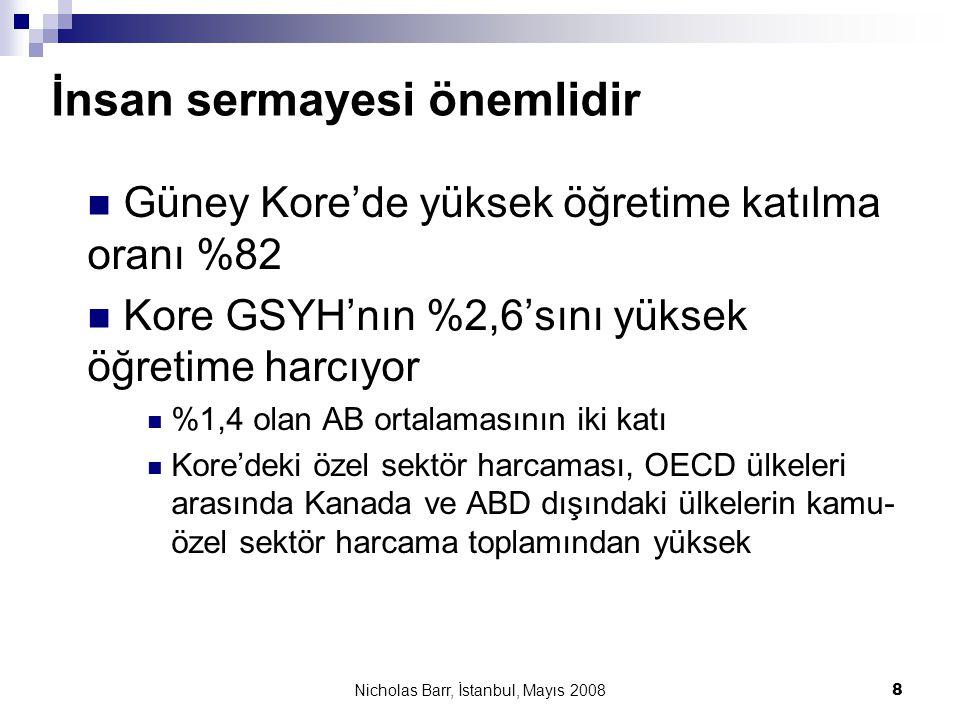Nicholas Barr, İstanbul, Mayıs 2008 8 İnsan sermayesi önemlidir  Güney Kore'de yüksek öğretime katılma oranı %82  Kore GSYH'nın %2,6'sını yüksek öğr