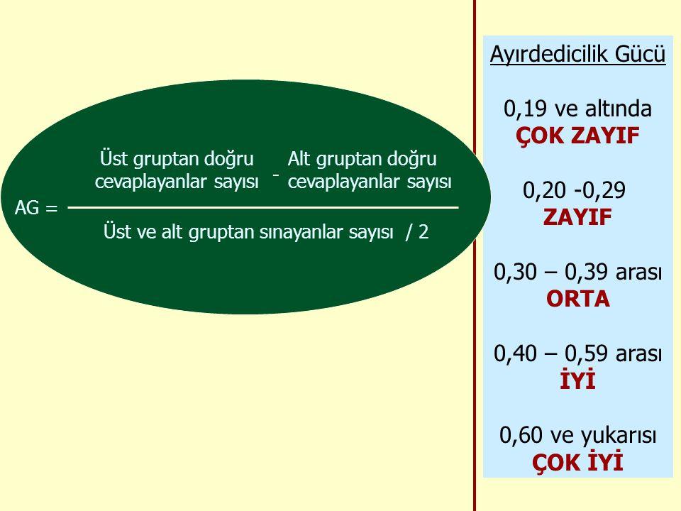 Ayırdedicilik Gücü 0,19 ve altında ÇOK ZAYIF 0,20 -0,29 ZAYIF 0,30 – 0,39 arası ORTA 0,40 – 0,59 arası İYİ 0,60 ve yukarısı ÇOK İYİ AG = Üst gruptan doğru cevaplayanlar sayısı - Alt gruptan doğru cevaplayanlar sayısı Üst ve alt gruptan sınayanlar sayısı / 2