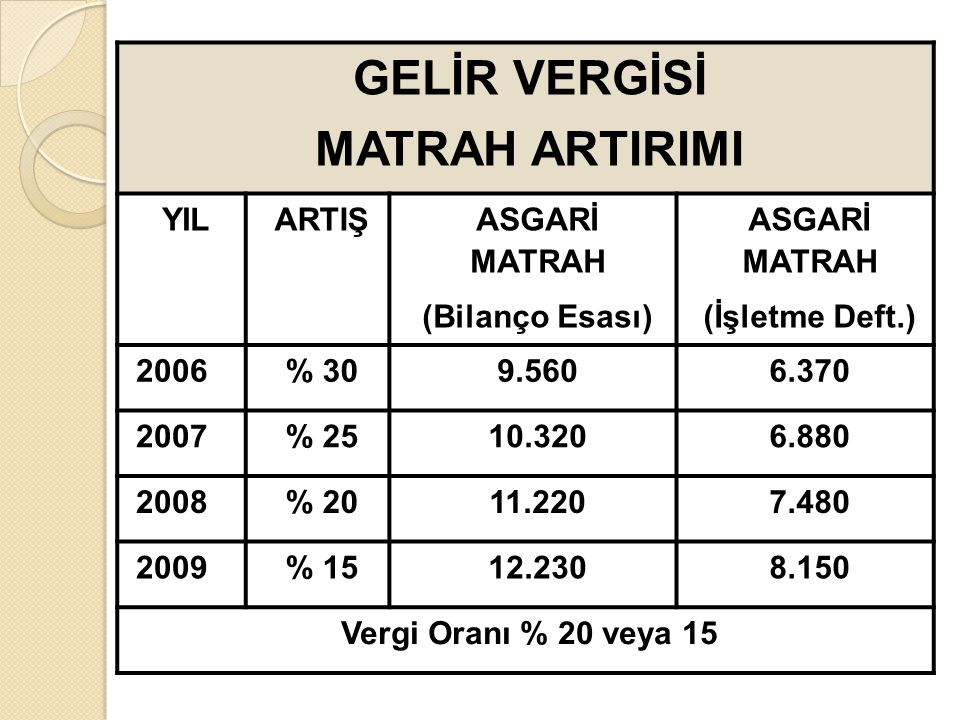 GELİR VERGİSİ MATRAH ARTIRIMI YILARTIŞ ASGARİ MATRAH (Bilanço Esası) ASGARİ MATRAH (İşletme Deft.) 2006% 309.5606.370 2007% 2510.3206.880 2008% 2011.2