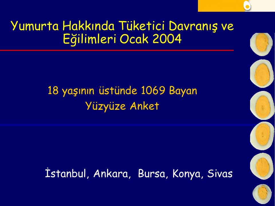 Yumurta Hakkında Tüketici Davranış ve Eğilimleri Ocak 2004 18 yaşının üstünde 1069 Bayan Yüzyüze Anket İstanbul, Ankara, Bursa, Konya, Sivas