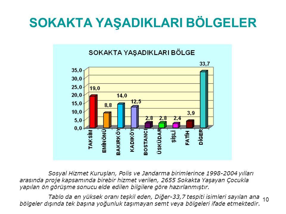 9 TÜRKİYE'DE SOKAKTA YAŞAYAN ÇOCUKLAR Aşağıdaki etkenlerden dolayı İstanbul, Ankara, İzmir, Adana, Bursa, Gaziantep, Antalya, Mersin, Diyarbakır, Batm