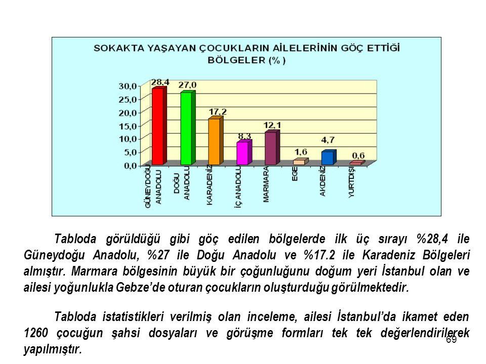 68 Tabloya göre çocukların ailelerinin %37,8'İ Avrupa yakasında, %19,4'ü Anadolu Yakasında, %42,7'si İstanbul dışında oturmaktadır. Avrupa Yakasında: