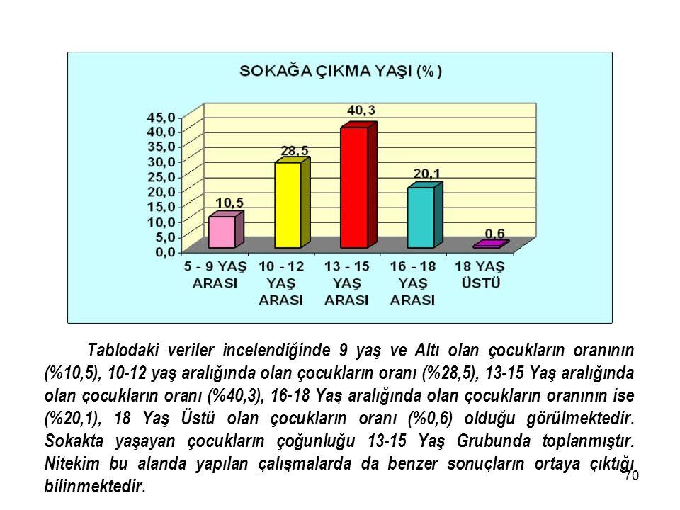 69 Tabloda görüldüğü gibi göç edilen bölgelerde ilk üç sırayı %28,4 ile Güneydoğu Anadolu, %27 ile Doğu Anadolu ve %17.2 ile Karadeniz Bölgeleri almış