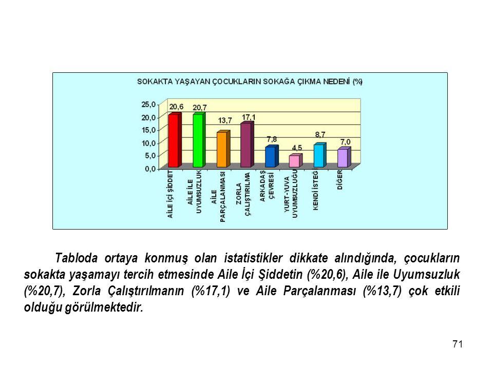 70 Tablodaki veriler incelendiğinde 9 yaş ve Altı olan çocukların oranının (%10,5), 10-12 yaş aralığında olan çocukların oranı (%28,5), 13-15 Yaş aral