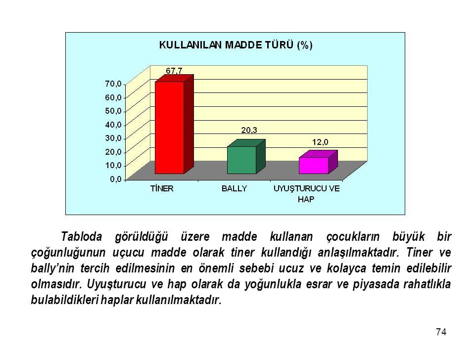 73 Tabloda görüldüğü gibi Sokakta Yaşayan Çocuklardan madde kullananların oranı %35,3 iken kullanmayanlarının oranı %64,7 olarak tespit edilmiştir. Ma