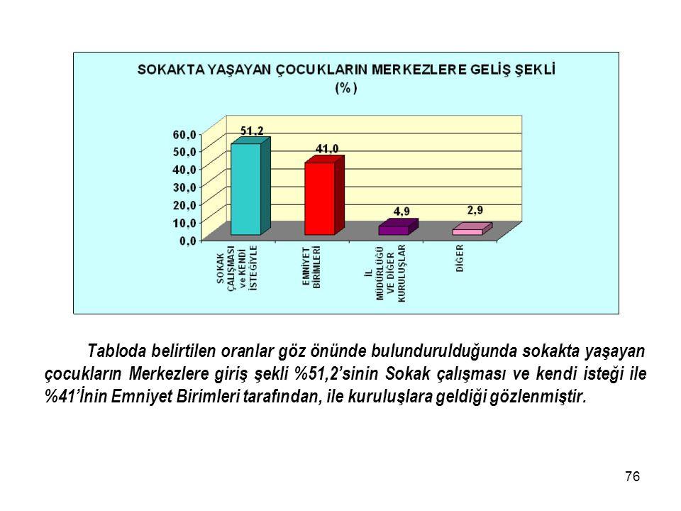 75 Tabloda belirtilen oranlar göz önünde bulundurulduğunda sokakta yaşayan çocukların %75,3'ünün sigara kullandığı, %24.7'sinin ise sigara kullanmadığ