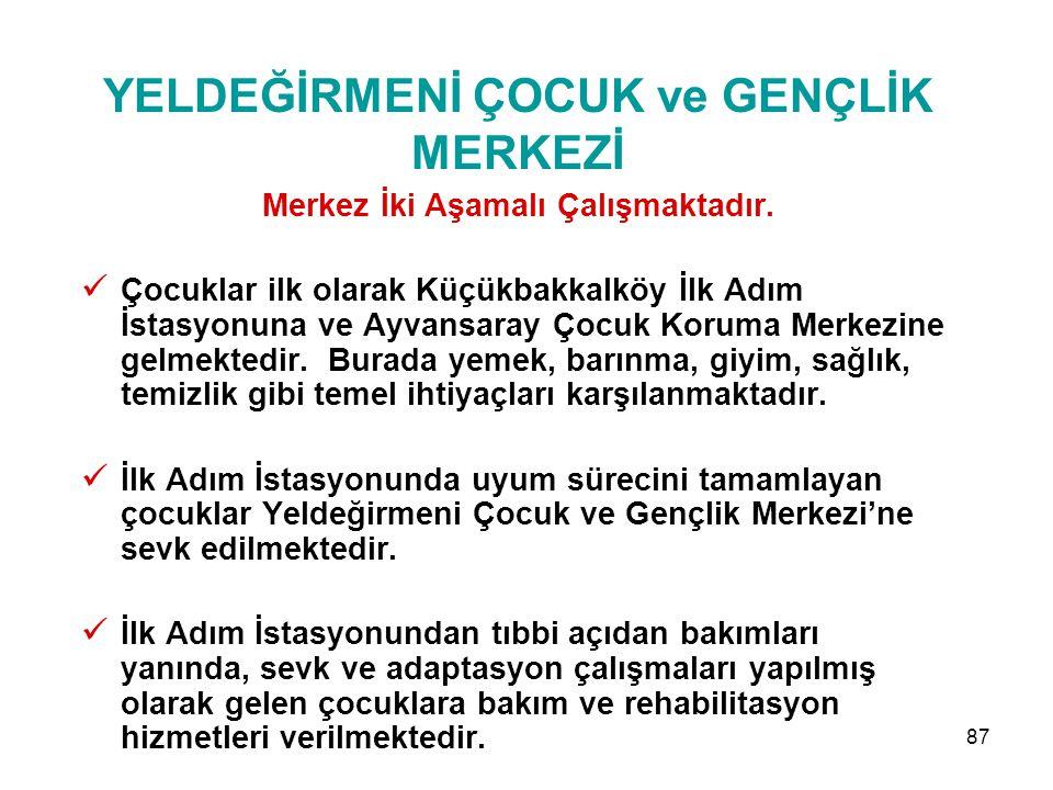 86 YELDEĞİRMENİ ÇOCUK ve GENÇLİK MERKEZİ İşlevi İstanbul'da 7-18 yaş arasında olan ve ebeveyni tarafından ihmal ve istismar edilerek her türlü tehlike