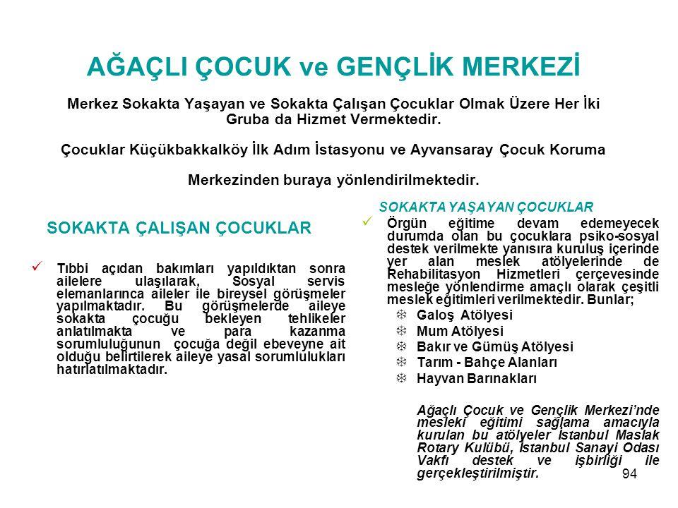 93 AĞAÇLI ÇOCUK VE GENÇLİK MERKEZİ İşlevi İstanbul'da 6-18 yaş arasında olan ve ebeveyni tarafından ihmal ve istismar edilerek her türlü tehlikeye kar