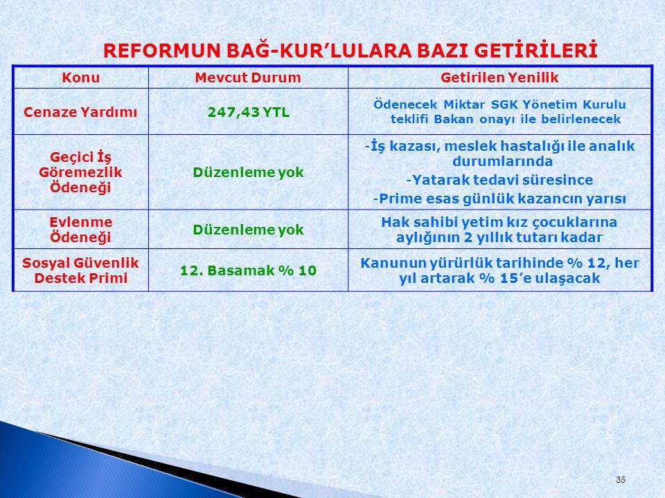 35 KonuMevcut DurumGetirilen Yenilik Cenaze Yardımı247,43 YTL Ödenecek Miktar SGK Yönetim Kurulu teklifi Bakan onayı ile belirlenecek Geçici İş Göreme
