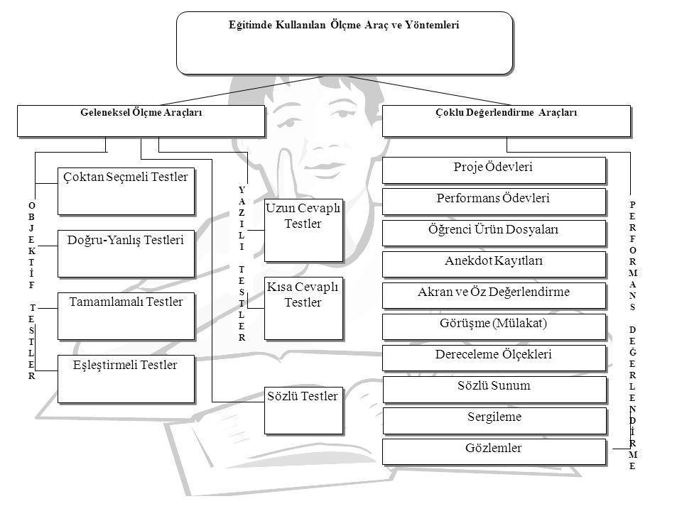 Performans görevi için örnekler: •Bir konu hakkında yazı yazma (makale, anı vb.