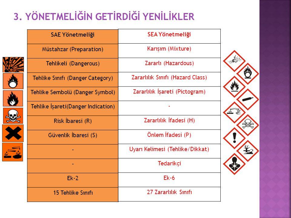 3. YÖNETMELİĞİN GETİRDİĞİ YENİLİKLER SAE Yönetmeliği Müstahzar (Preparation) Tehlikeli (Dangerous) Tehlike Sınıfı (Danger Category) Tehlike Sembolü (D
