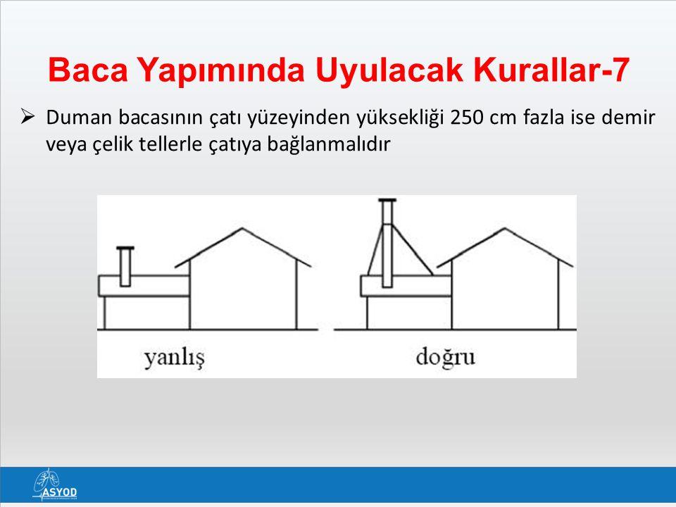 Baca Yapımında Uyulacak Kurallar-7  Duman bacasının çatı yüzeyinden yüksekliği 250 cm fazla ise demir veya çelik tellerle çatıya bağlanmalıdır