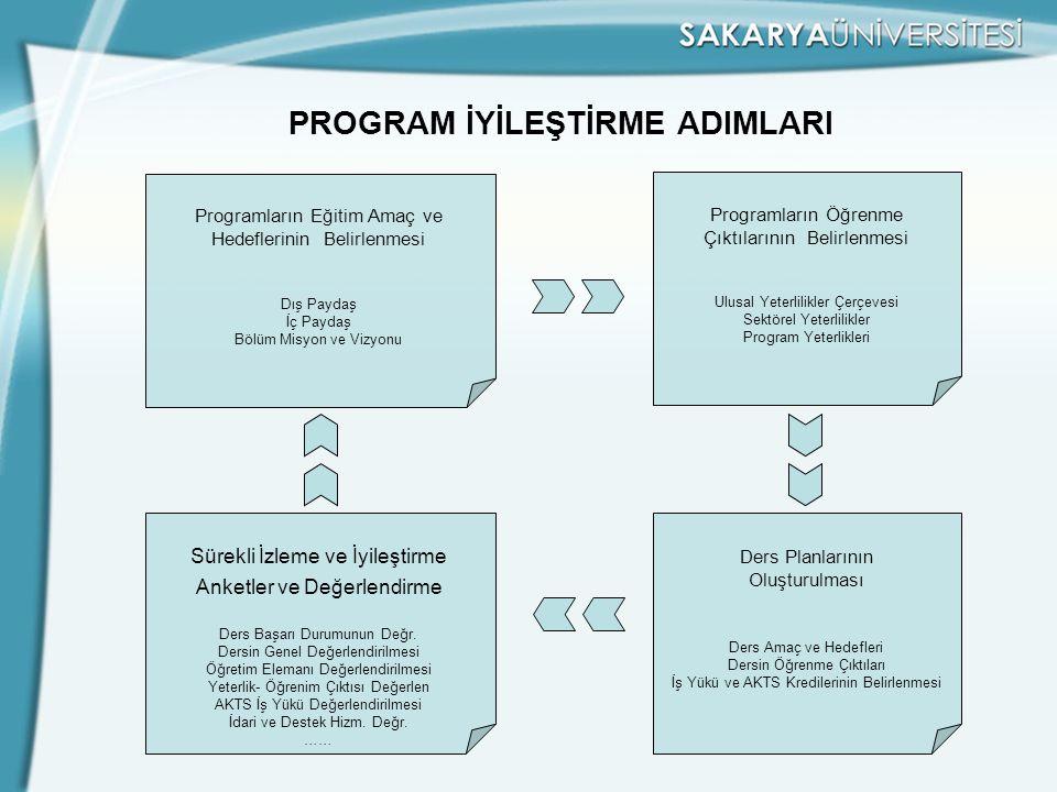 PROGRAM İYİLEŞTİRME ADIMLARI Programların Eğitim Amaç ve Hedeflerinin Belirlenmesi Dış Paydaş İç Paydaş Bölüm Misyon ve Vizyonu Programların Öğrenme Ç