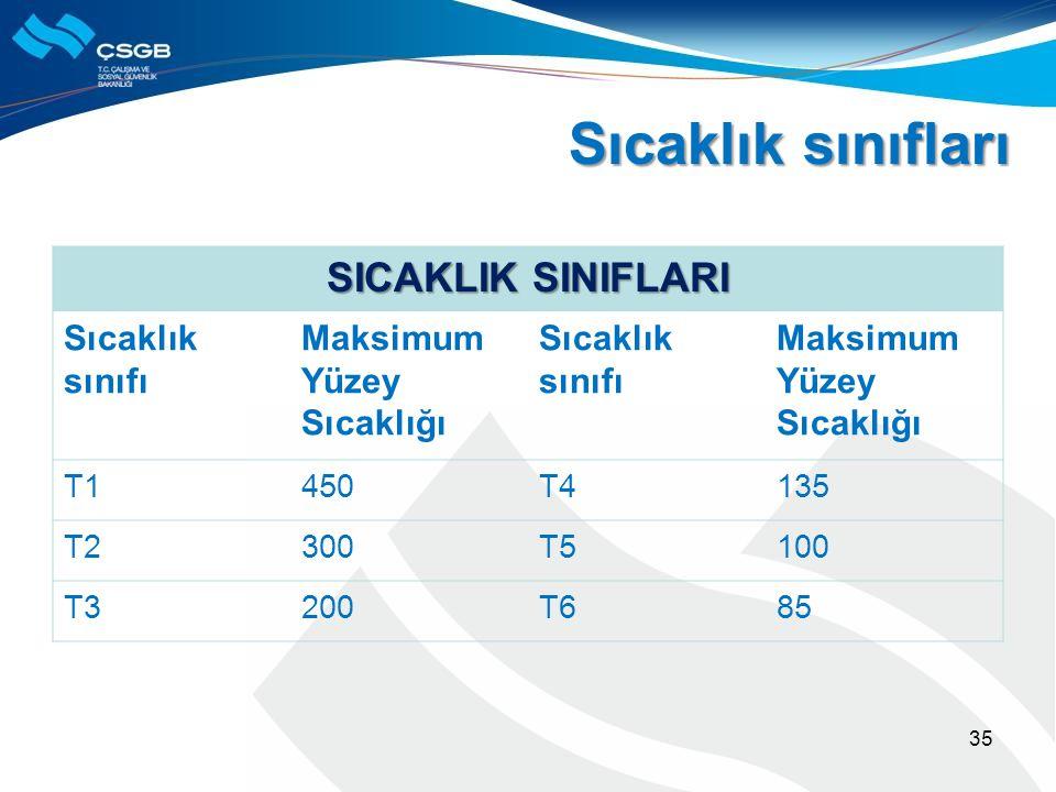 35 SICAKLIK SINIFLARI Sıcaklık sınıfı Maksimum Yüzey Sıcaklığı Sıcaklık sınıfı Maksimum Yüzey Sıcaklığı T1450T4135 T2300T5100 T3200T685 Sıcaklık sınıf