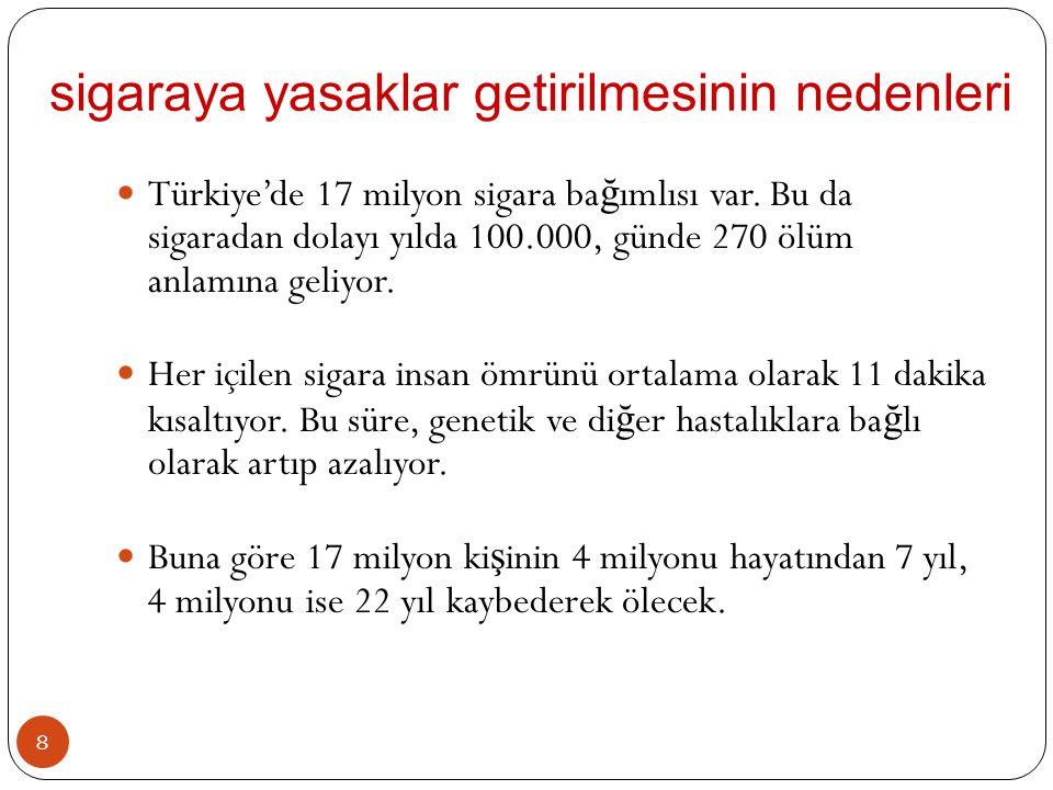 8  Türkiye'de 17 milyon sigara ba ğ ımlısı var. Bu da sigaradan dolayı yılda 100.000, günde 270 ölüm anlamına geliyor.  Her içilen sigara insan ömrü
