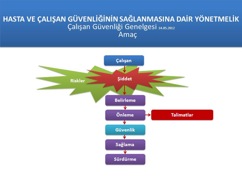 HASTA VE ÇALIŞAN GÜVENLİĞİNİN SAĞLANMASINA DAİR YÖNETMELİK Çalışan Güvenliği Genelgesi 14.05.2012 Amaç HASTA VE ÇALIŞAN GÜVENLİĞİNİN SAĞLANMASINA DAİR