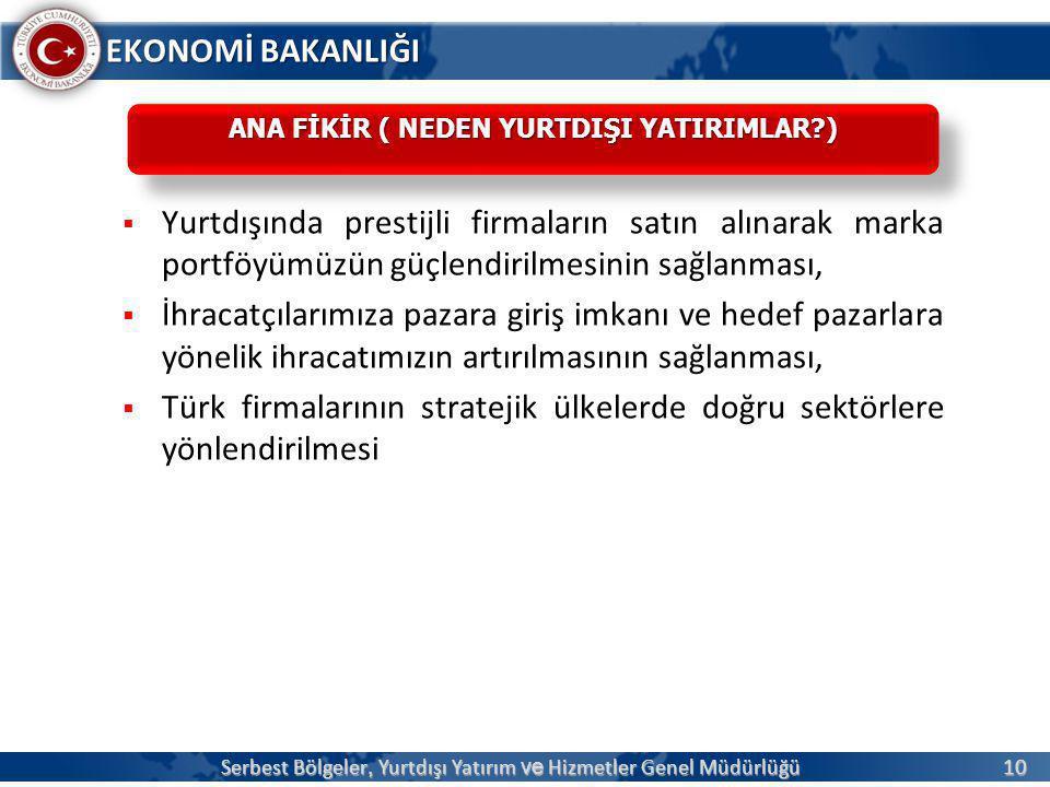 10 EKONOMİ BAKANLIĞI  Yurtdışında prestijli firmaların satın alınarak marka portföyümüzün güçlendirilmesinin sağlanması,  İhracatçılarımıza pazara giriş imkanı ve hedef pazarlara yönelik ihracatımızın artırılmasının sağlanması,  Türk firmalarının stratejik ülkelerde doğru sektörlere yönlendirilmesi Serbest Bölgeler, Yurtdışı Yatırım ve Hizmetler Genel Müdürlüğü ANA FİKİR ( NEDEN YURTDIŞI YATIRIMLAR?)