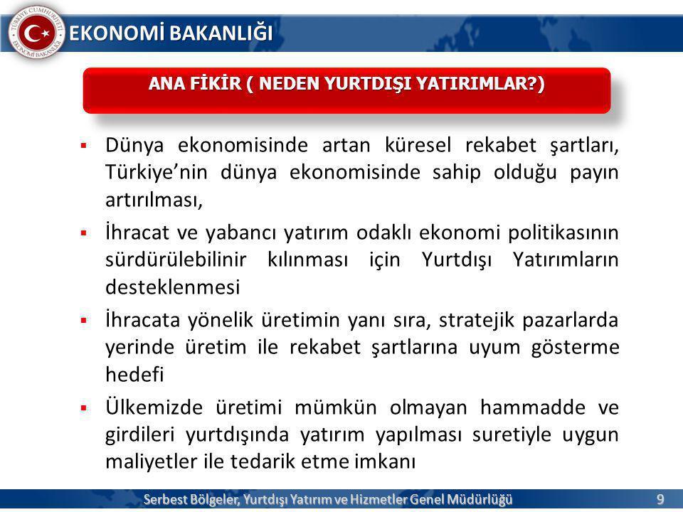 9 EKONOMİ BAKANLIĞI  Dünya ekonomisinde artan küresel rekabet şartları, Türkiye'nin dünya ekonomisinde sahip olduğu payın artırılması,  İhracat ve yabancı yatırım odaklı ekonomi politikasının sürdürülebilinir kılınması için Yurtdışı Yatırımların desteklenmesi  İhracata yönelik üretimin yanı sıra, stratejik pazarlarda yerinde üretim ile rekabet şartlarına uyum gösterme hedefi  Ülkemizde üretimi mümkün olmayan hammadde ve girdileri yurtdışında yatırım yapılması suretiyle uygun maliyetler ile tedarik etme imkanı Serbest Bölgeler, Yurtdışı Yatırım ve Hizmetler Genel Müdürlüğü ANA FİKİR ( NEDEN YURTDIŞI YATIRIMLAR?)