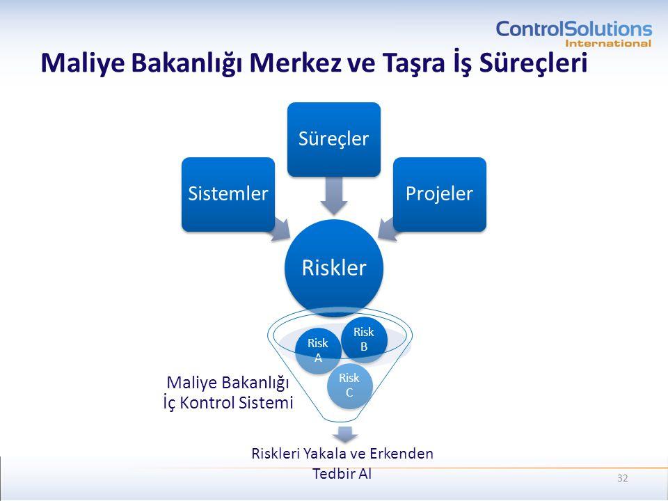 Maliye Bakanlığı Merkez ve Taşra İş Süreçleri Riskler SistemlerSüreçlerProjeler Maliye Bakanlığı İç Kontrol Sistemi Risk C Risk A Risk B 32 Riskleri Y