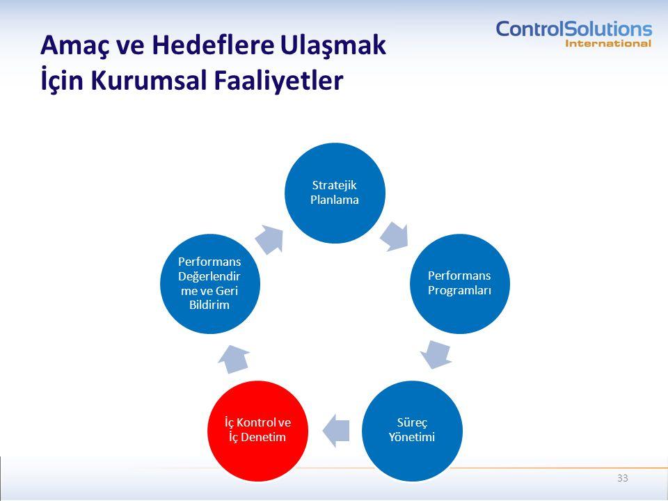 Amaç ve Hedeflere Ulaşmak İçin Kurumsal Faaliyetler Stratejik Planlama Performans Programları Süreç Yönetimi İç Kontrol ve İç Denetim Performans Değer