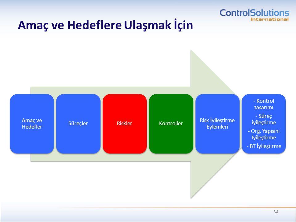 Amaç ve Hedefler SüreçlerRisklerKontroller Risk İyileştirme Eylemleri - Kontrol tasarımı - Süreç iyileştirme - Org. Yapısını İyileştirme - BT İyileşti
