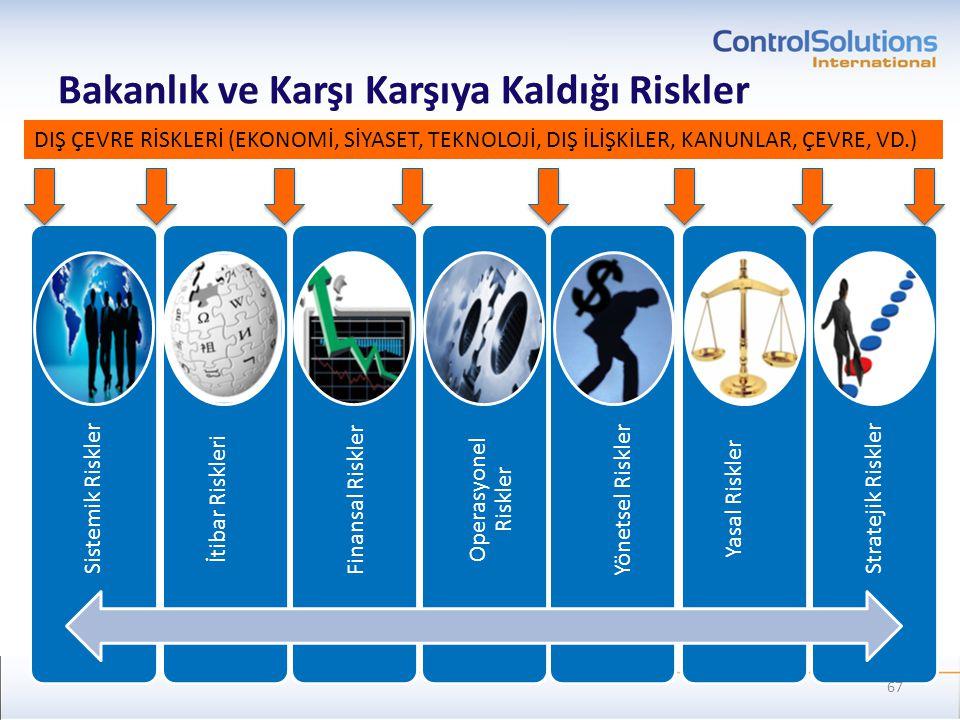 Bakanlık ve Karşı Karşıya Kaldığı Riskler Sistemik Riskler İtibar Riskleri Finansal Riskler Operasyonel Riskler Yönetsel Riskler Yasal Riskler Stratej