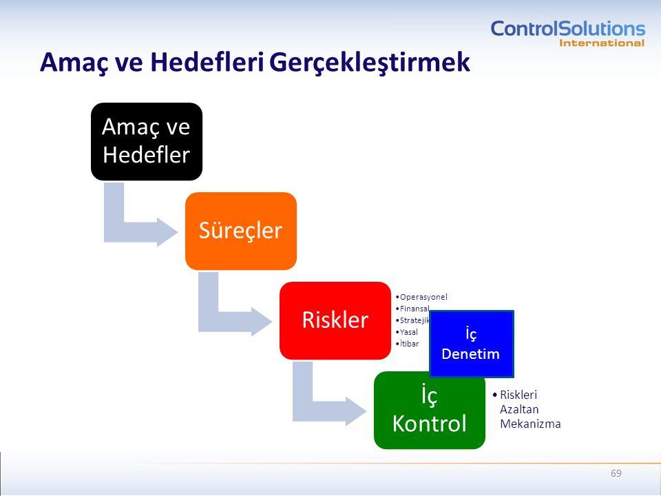 Amaç ve Hedefleri Gerçekleştirmek Amaç ve Hedefler SüreçlerRiskler •Operasyonel •Finansal •Stratejik •Yasal •İtibar İç Kontrol •Riskleri Azaltan Mekan