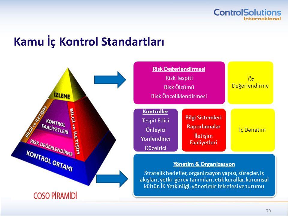 Kamu İç Kontrol Standartları Yönetim & Organizasyon Stratejik hedefler, organizasyon yapısı, süreçler, iş akışları, yetki- görev tanımları, etik kural