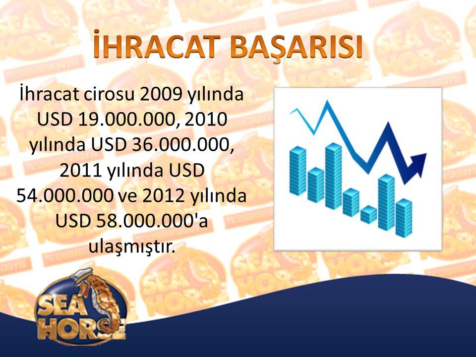 İhracat cirosu 2009 yılında USD 19.000.000, 2010 yılında USD 36.000.000, 2011 yılında USD 54.000.000 ve 2012 yılında USD 58.000.000 a ulaşmıştır.