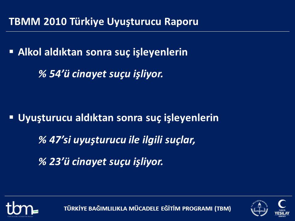 TBMM 2010 Türkiye Uyuşturucu Raporu TÜRKİYE BAĞIMLILIKLA MÜCADELE EĞİTİM PROGRAMI (TBM)  Alkol aldıktan sonra suç işleyenlerin % 54'ü cinayet suçu iş
