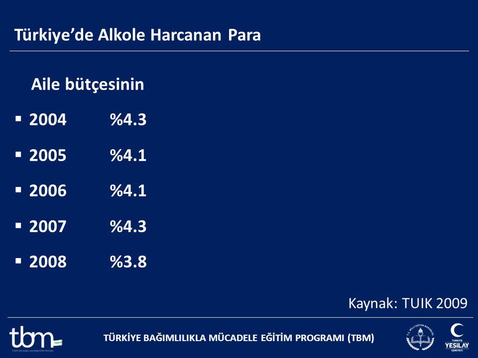 Türkiye'de Alkole Harcanan Para TÜRKİYE BAĞIMLILIKLA MÜCADELE EĞİTİM PROGRAMI (TBM) Aile bütçesinin  2004 %4.3  2005 %4.1  2006 %4.1  2007 %4.3 