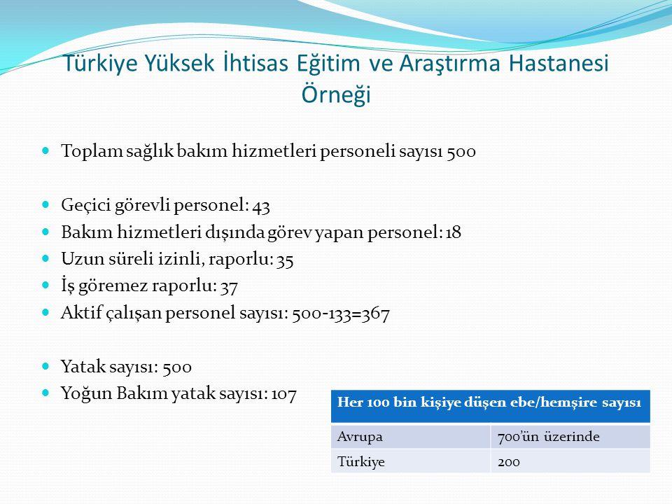 Türkiye Yüksek İhtisas Eğitim ve Araştırma Hastanesi Örneği  Toplam sağlık bakım hizmetleri personeli sayısı 500  Geçici görevli personel: 43  Bakım hizmetleri dışında görev yapan personel: 18  Uzun süreli izinli, raporlu: 35  İş göremez raporlu: 37  Aktif çalışan personel sayısı: 500-133=367  Yatak sayısı: 500  Yoğun Bakım yatak sayısı: 107 Her 100 bin kişiye düşen ebe/hemşire sayısı Avrupa700'ün üzerinde Türkiye200