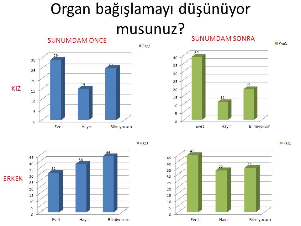 Organ bağışlamayı düşünüyor musunuz? KIZ SUNUMDAM ÖNCE SUNUMDAM SONRA ERKEK