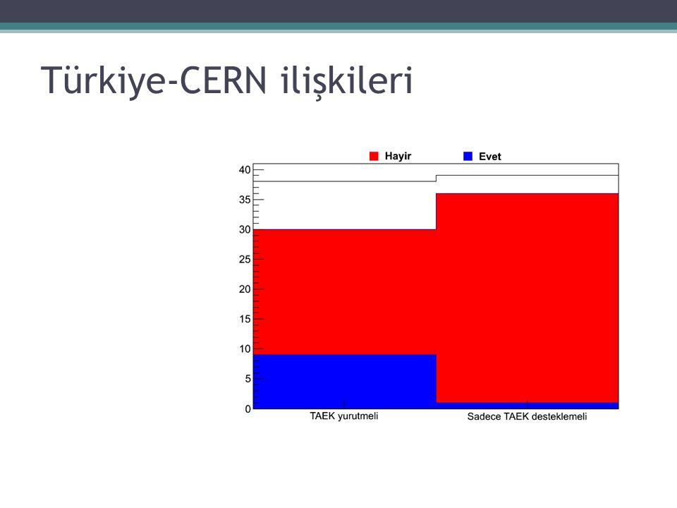 Türkiye-CERN ilişkileri