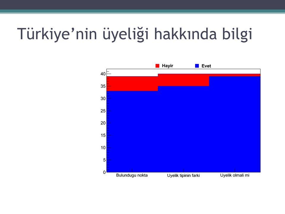 Türkiye'nin üyeliği hakkında bilgi
