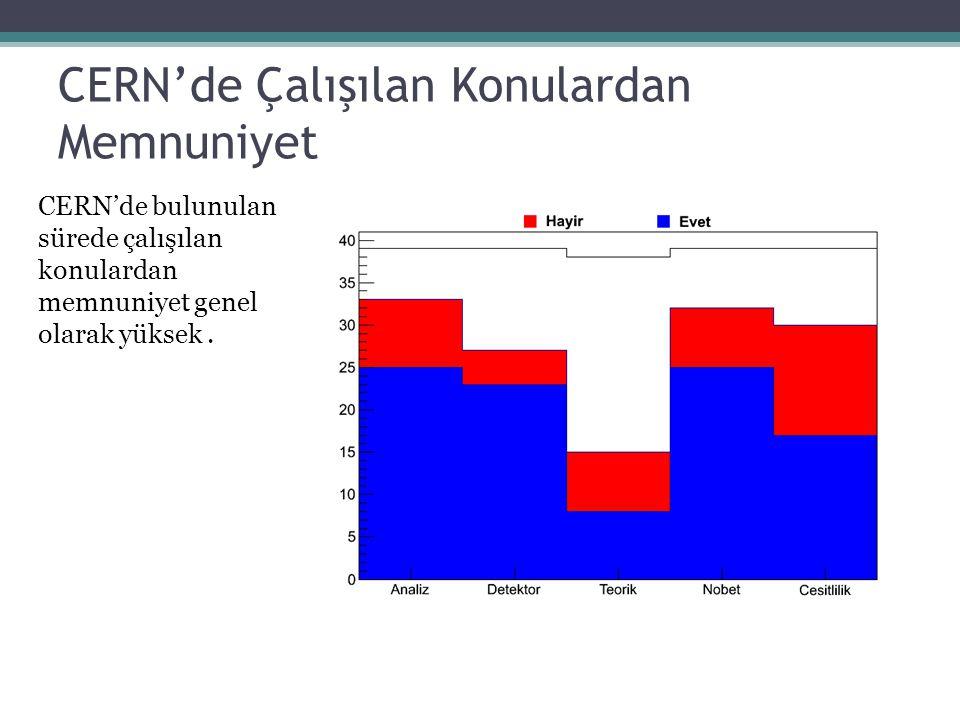 CERN'de Çalışılan Konulardan Memnuniyet CERN'de bulunulan sürede çalışılan konulardan memnuniyet genel olarak yüksek.