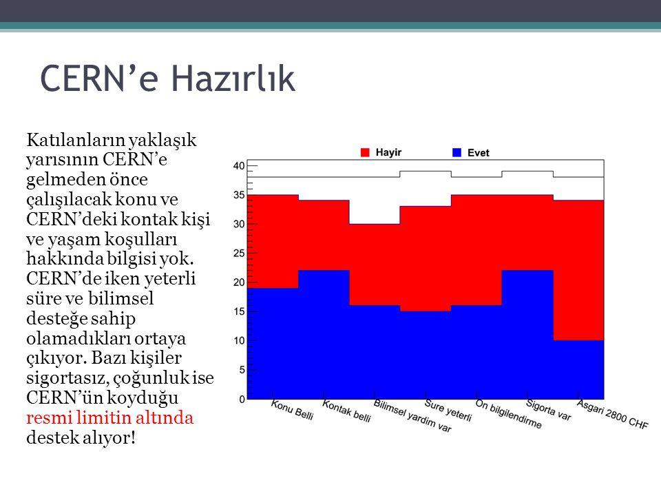 CERN'e Hazırlık Katılanların yaklaşık yarısının CERN'e gelmeden önce çalışılacak konu ve CERN'deki kontak kişi ve yaşam koşulları hakkında bilgisi yok.