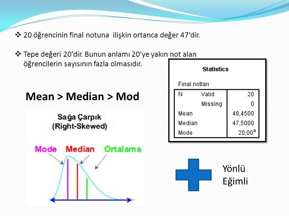 Mean > Median > Mod Yönlü Eğimli  20 öğrencinin final notuna ilişkin ortanca değer 47'dir.