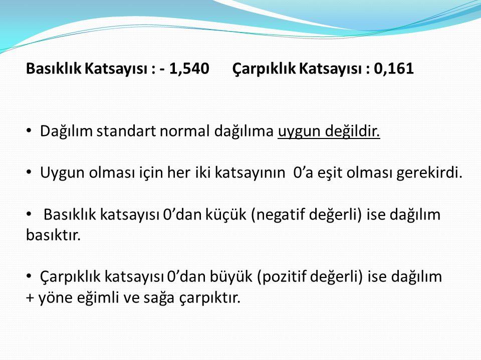 Basıklık Katsayısı : - 1,540 Çarpıklık Katsayısı : 0,161 • Dağılım standart normal dağılıma uygun değildir.