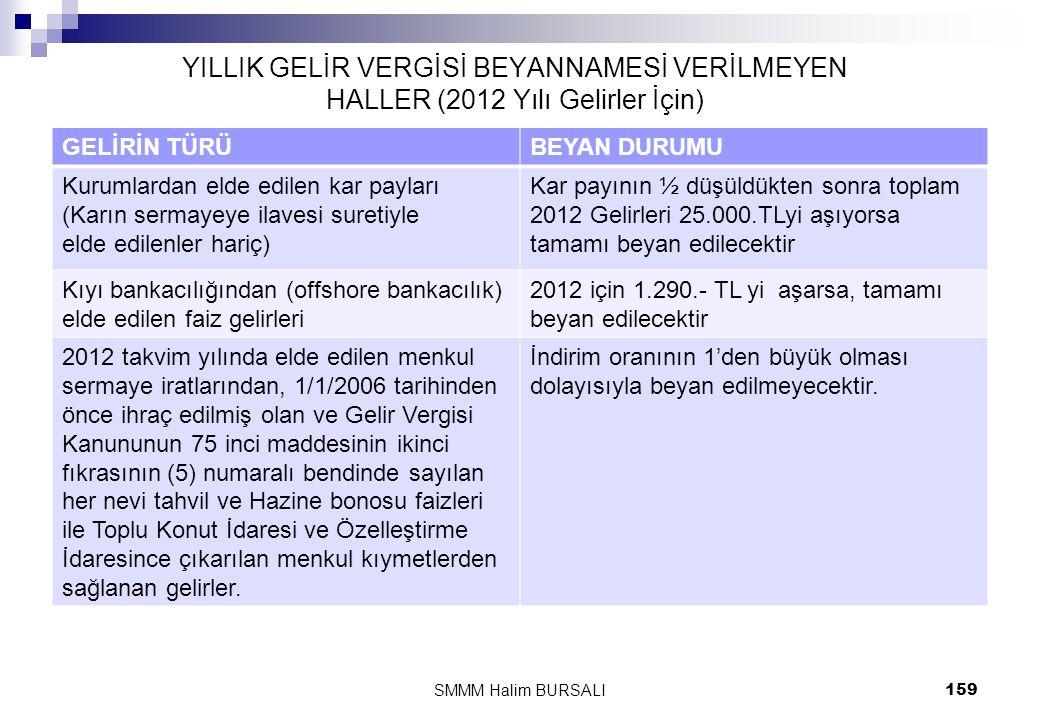 YILLIK GELİR VERGİSİ BEYANNAMESİ VERİLMEYEN HALLER (2012 Yılı Gelirler İçin) GELİRİN TÜRÜBEYAN DURUMU Kurumlardan elde edilen kar payları (Karın serma