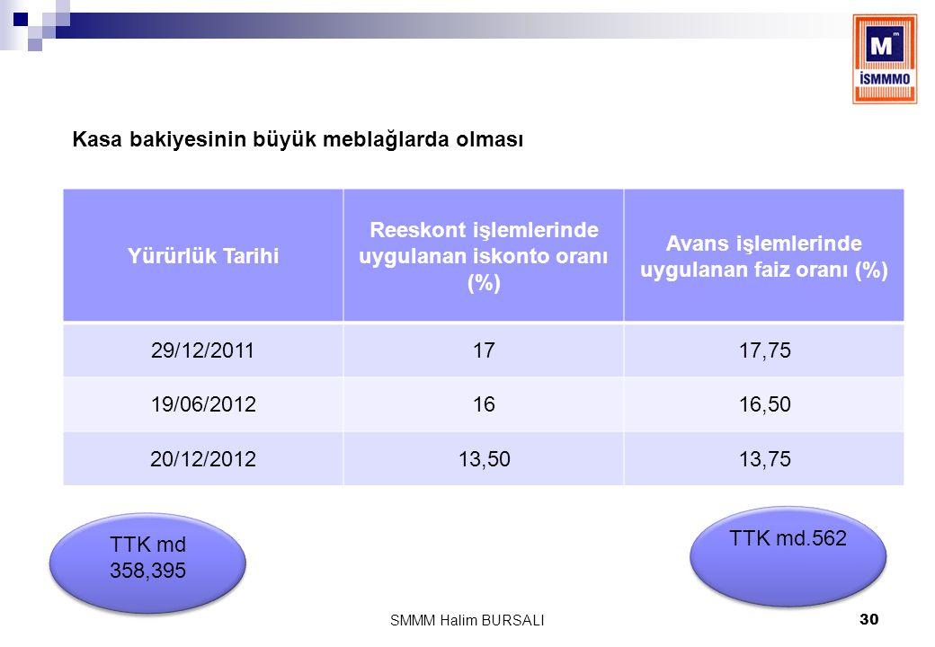 Yürürlük Tarihi Reeskont işlemlerinde uygulanan iskonto oranı (%) Avans işlemlerinde uygulanan faiz oranı (%) 29/12/20111717,75 19/06/20121616,50 20/1